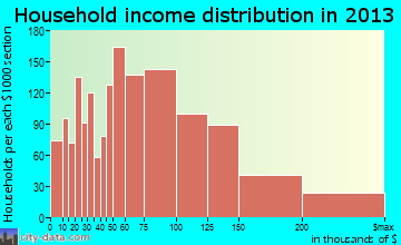 Bel Air South household income distribution