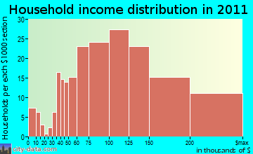 Bennsville household income distribution