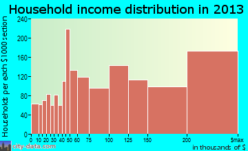 Bethesda household income distribution