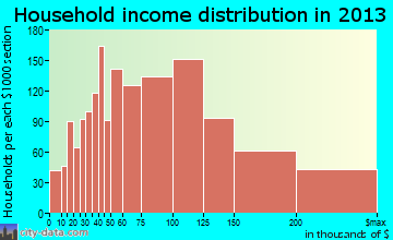Bowie household income distribution