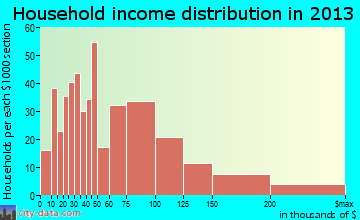 Bowleys Quarters household income distribution