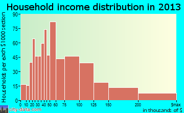 Calverton household income distribution