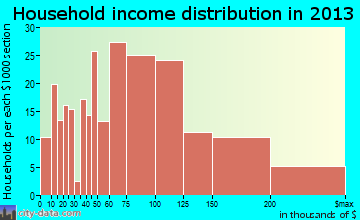 Cape St. Claire household income distribution