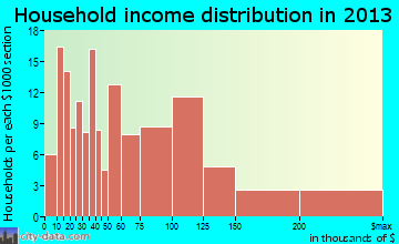 Centreville household income distribution