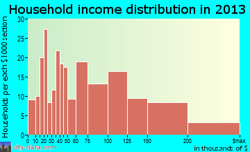 Cheverly household income distribution