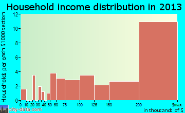 Chevy Chase household income distribution