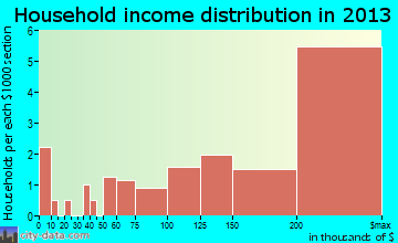 Chevy Chase Section Three household income distribution
