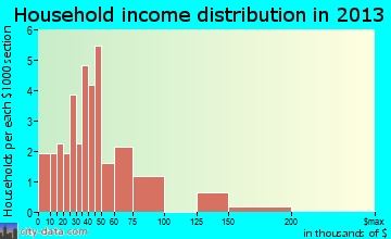 Clear Spring household income distribution
