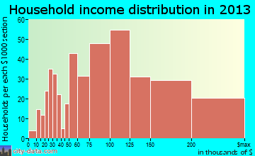 Cloverly household income distribution
