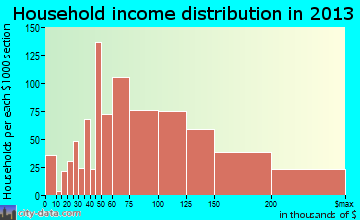 Crofton household income distribution
