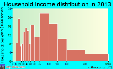 Deale household income distribution