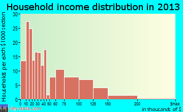 Denton household income distribution