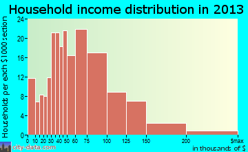 District Heights, MD household income