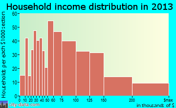 Elkridge household income distribution