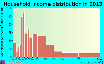 Fairland household income distribution