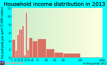 Fairmount Heights household income distribution