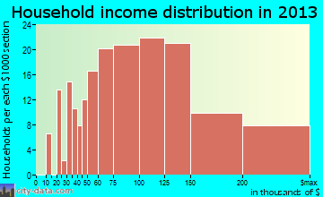 Fallston household income distribution