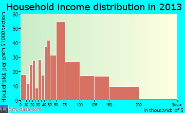 Fountainhead-Orchard Hills household income distribution