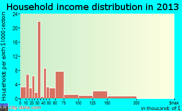 Funkstown household income distribution