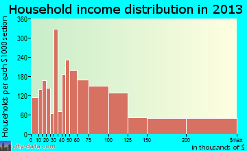 Gaithersburg household income distribution