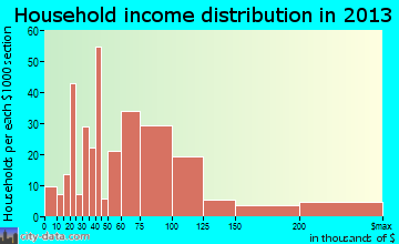 Garrison household income distribution
