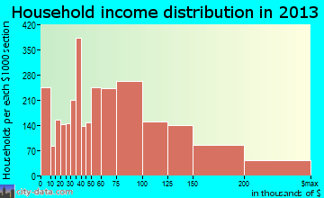 Germantown household income distribution