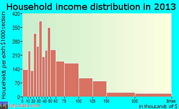 Glen Burnie household income distribution