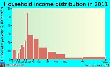 Goddard, MD household income