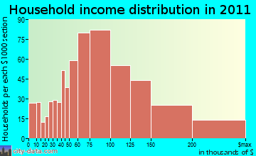 Greater Upper Marlboro household income distribution