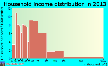 Greensboro household income distribution