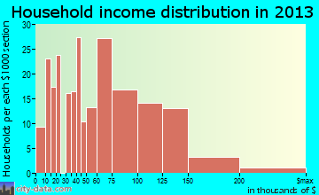 Hampstead household income distribution