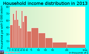 Havre de Grace household income distribution
