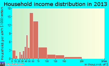 Bagdad household income distribution