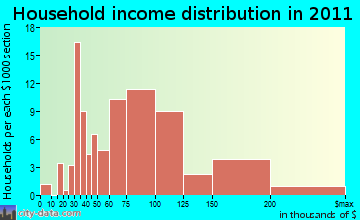 Hillsmere Shores household income distribution