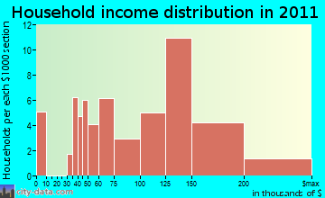 Huntingtown household income distribution
