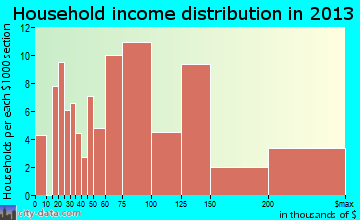 Jarrettsville household income distribution