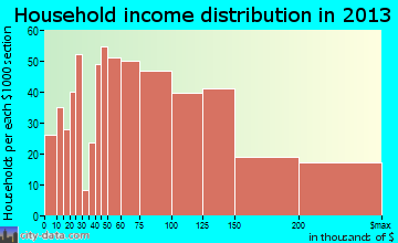 Kemp Mill household income distribution