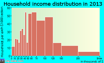 Kettering household income distribution