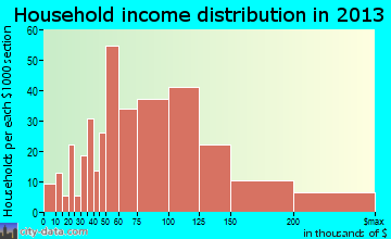 Lake Arbor household income distribution