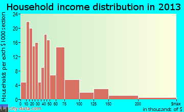 La Vale household income distribution