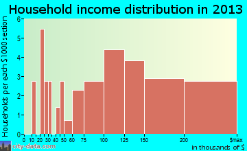 Laytonsville household income distribution