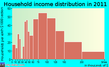 Linganore-Bartonsville household income distribution