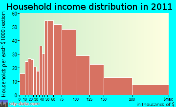 Londontowne household income distribution