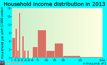 Lusby household income distribution