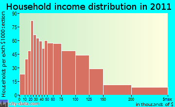 Lutherville-Timonium household income distribution