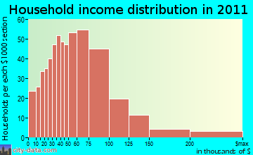District 1, Taneytown household income distribution