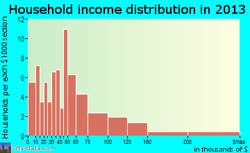 Ridgely household income distribution