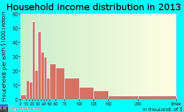 Riverdale Park household income distribution