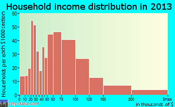 Riviera Beach household income distribution