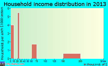 Rohrersville household income distribution